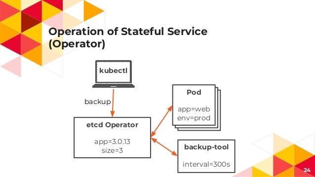 Operation of Stateful Service (Operator) 24 backup kubectl etcd Operator app=3.0.13 size=3 Pod app=web env=prod backup-too...