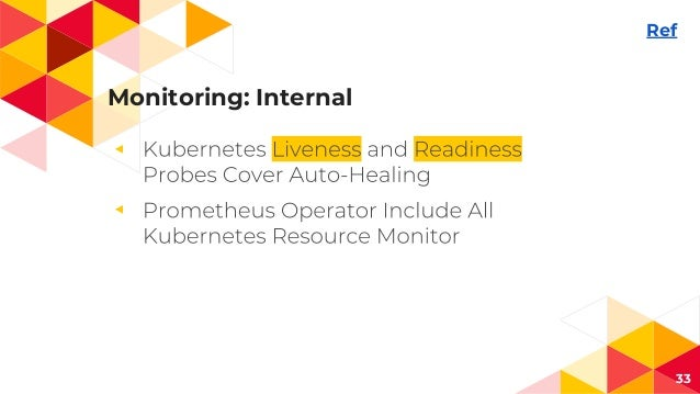Monitoring: Internal ◂ ◂ 33 Ref