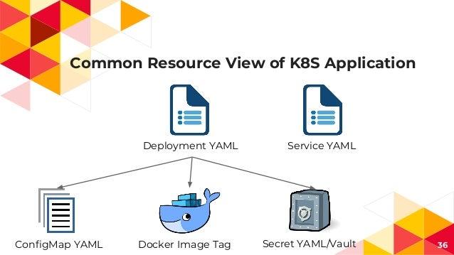 Common Resource View of K8S Application 36 Deployment YAML ConfigMap YAML Secret YAML/VaultDocker Image Tag Service YAML