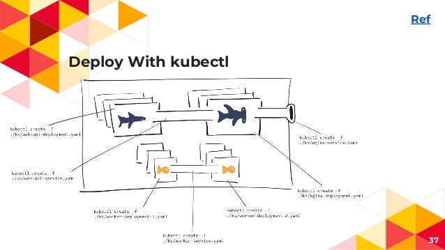 Deploy With kubectl 37 Ref