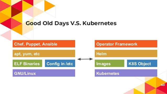 Good Old Days V.S. Kubernetes 40 GNU/Linux ELF Binaries Config in /etc apt, yum, etc Chef, Puppet, Ansible Kubernetes Imag...