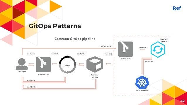 GitOps Patterns 42 Ref