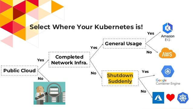 Select Where Your Kubernetes is! 7 Public Cloud No Yes Completed Network Infra. General Usage Yes Yes No Shutdown Suddenly...