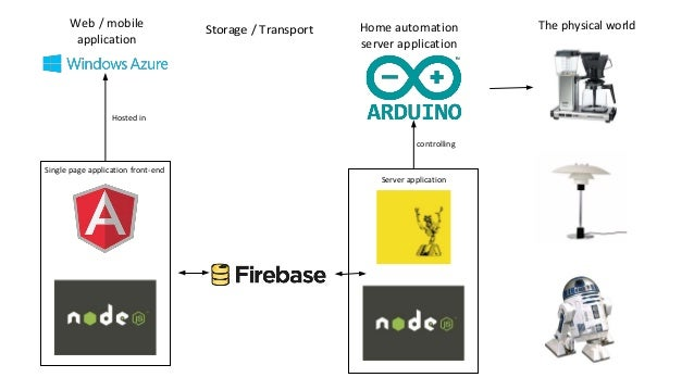 Controlling the world with arduino javascript