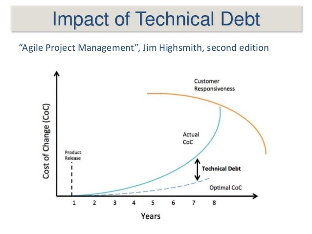"""Impact of Technical Debt """"Agile Project Management"""", Jim Highsmith, second edition"""