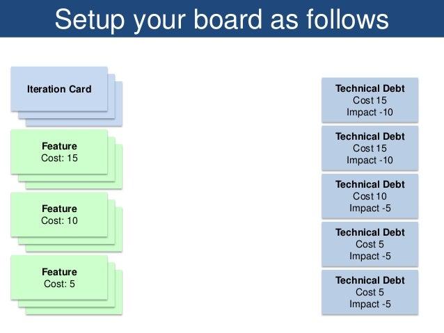 Feature Cost: 15 Feature Cost: 10 Feature Cost: 5 Technical Debt Cost 15 Impact -10 Technical Debt Cost 15 Impact -10 Tech...