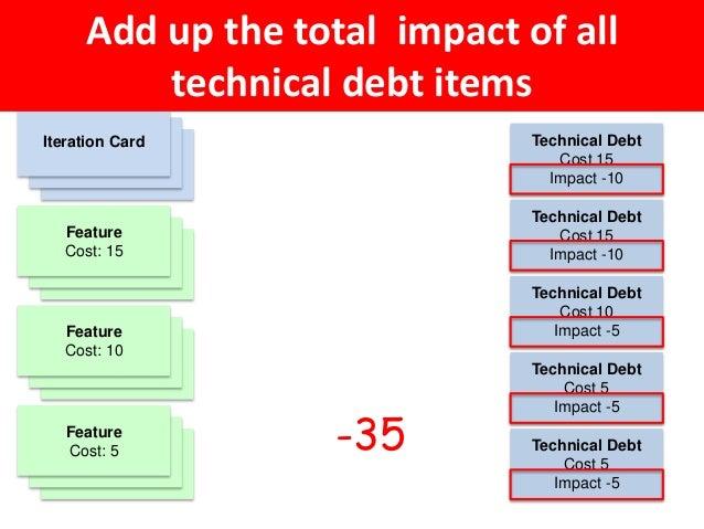 Feature Cost: 10 Feature Cost: 15 Feature Cost: 10 Technical Debt Cost 15 Impact -10 Technical Debt Cost 15 Impact -10 Tec...