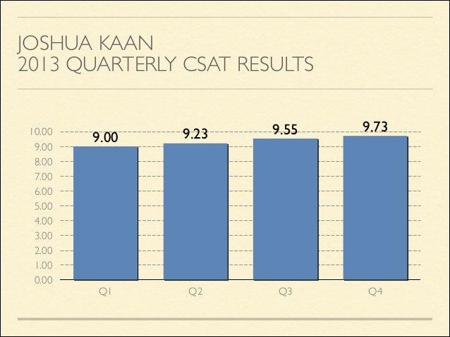JOSHUA KAAN  2013 QUARTERLY CSAT RESULTS 10.00 9.00 8.00 7.00 6.00 5.00 4.00 3.00 2.00 1.00 0.00  9.00  9.23  9.55  Q1  Q...