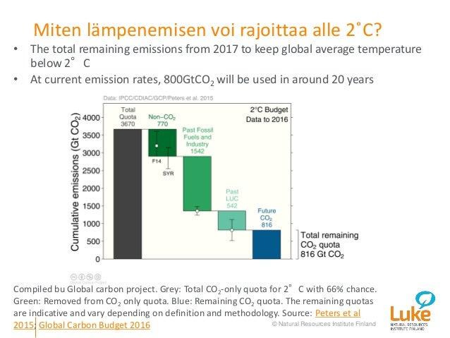 Carbon dating muutokset