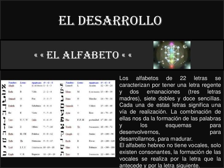 El desarrollo« « EL ALFABETO « «                                22°                Los alfabetos de 22 letras se          ...