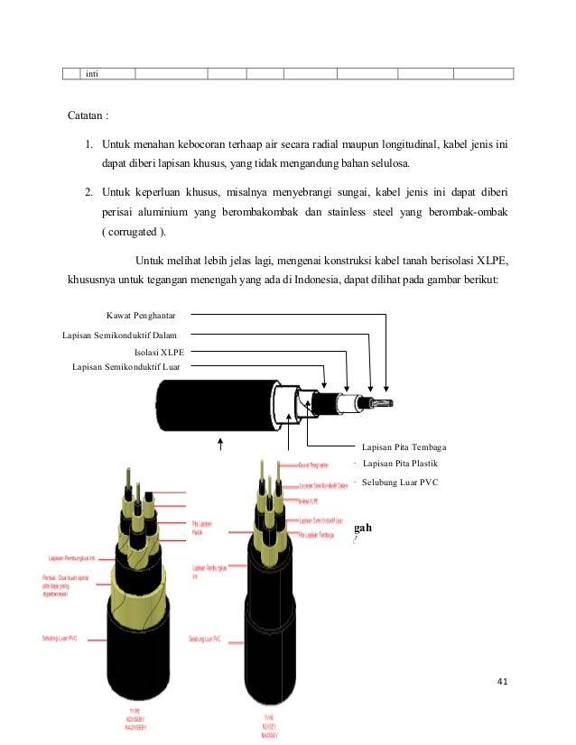 Image Result For Konstruksi Kabel Xlpe
