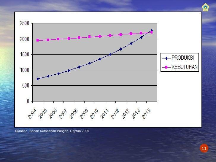 Sumber : Badan Ketahanan Pangan, Deptan 2009