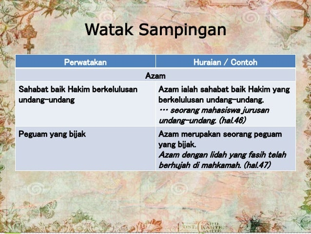 Watak Sampingan Perwatakan Huraian / Contoh Azam Sahabat baik Hakim berkelulusan undang-undang Azam ialah sahabat baik Hak...