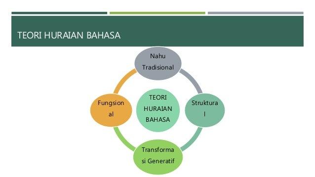 Kaedah Pengajaran Bahasa Melayu Sekolah Rendah Bmmb3063