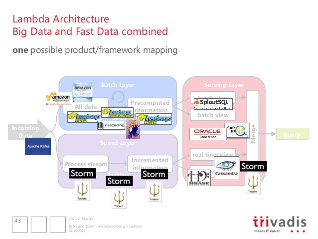 Kafka and storm event processing in realtime for Architecture big data