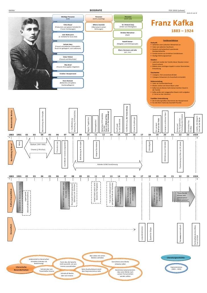 kafka - Franz Kafka Lebenslauf