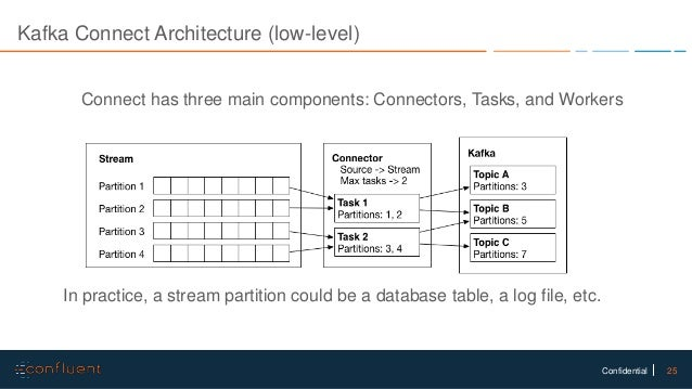 Data Pipelines with Kafka Connect