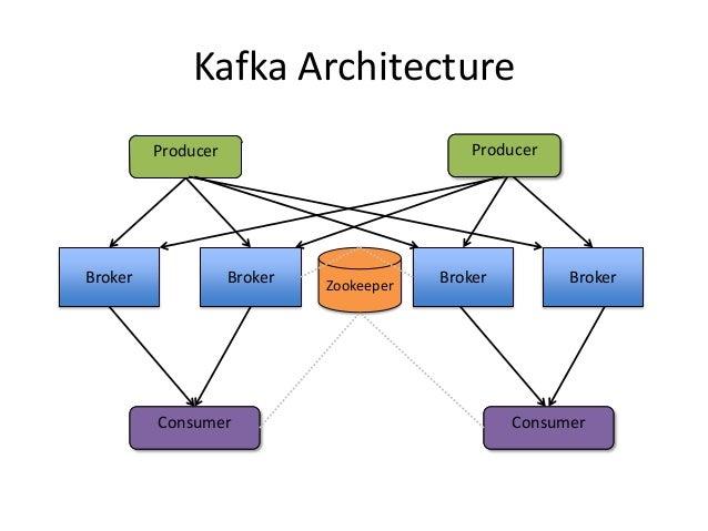 Kafka replication apachecon_2013