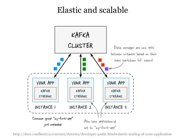 Kafka streams - From pub/sub to a complete stream processing platform