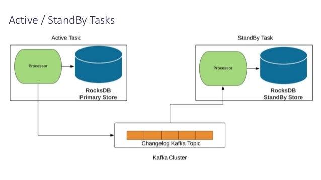 Active / StandBy Tasks