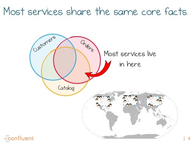 16 Most services share the same core facts. Catalog Most services live in here