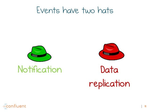 18 Events have two hats Notification Data replication