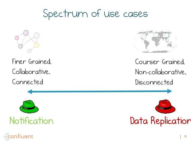 19 Spectrum of use cases Finer Grained, Collaborative, Connected Courser Grained, Non-collaborative, Disconnected Notifica...