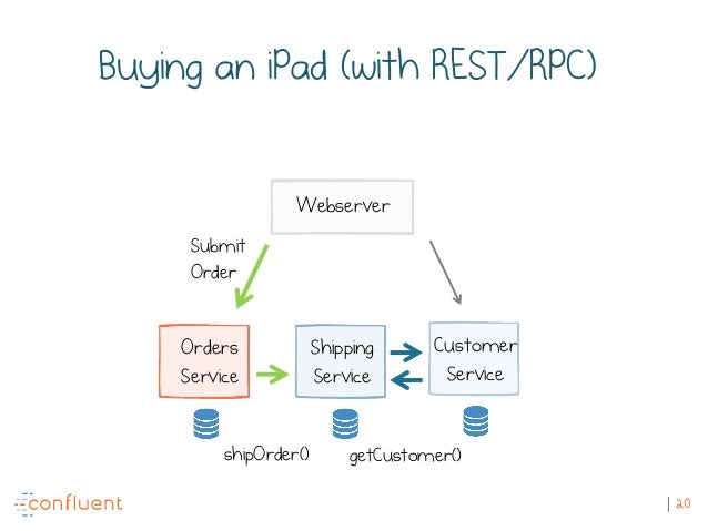 20 Buying an iPad (with REST/RPC) Submit Order shipOrder() getCustomer() Orders Service Shipping Service Customer Service ...