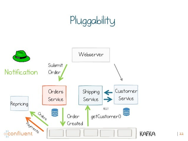 22 Pluggability Submit Order Order Created Orders Service Shipping Service Customer Service Webserver KAFKA Repricing getC...