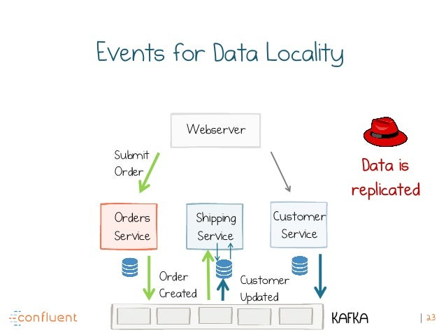 23 Events for Data Locality Customer Updated Submit Order Order Created Data is replicated Orders Service Shipping Service...