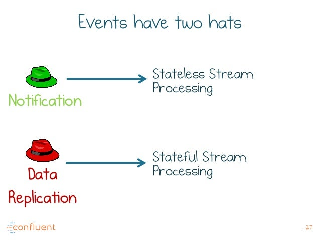 27 Events have two hats Notification Data Replication Stateless Stream Processing Stateful Stream Processing