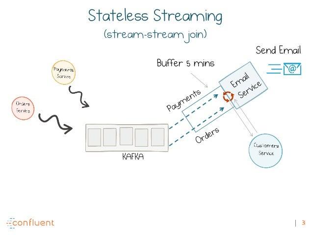 31 KAFKA Buffer 5 mins Send Email Stateless Streaming (stream-stream join)