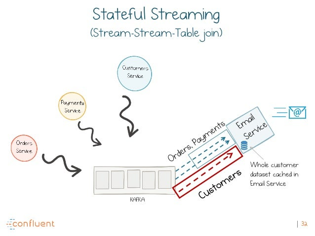 32 KAFKA Whole customer dataset cached in Email Service Stateful Streaming (Stream-Stream-Table join)