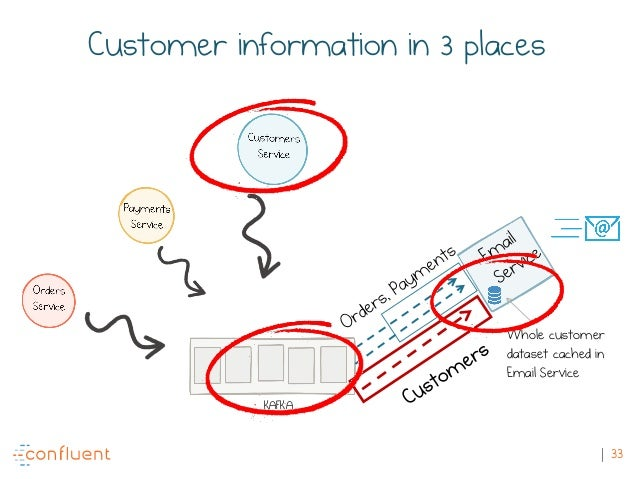33 KAFKA Whole customer dataset cached in Email Service Customer information in 3 places