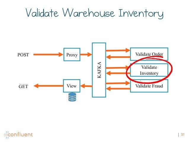 37 POST GET KAFKA Validate Order Validate Inventory Validate FraudView Proxy Validate Warehouse Inventory