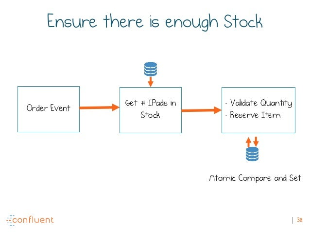 38 Ensure there is enough Stock Order Event Get # IPads in Stock - Validate Quantity - Reserve Item Atomic Compare and Set