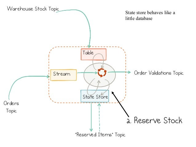 """40 Table Stream State Store """"Reserved Items"""" Topic Orders Topic Order Validations Topic 2. Reserve Stock State store behav..."""