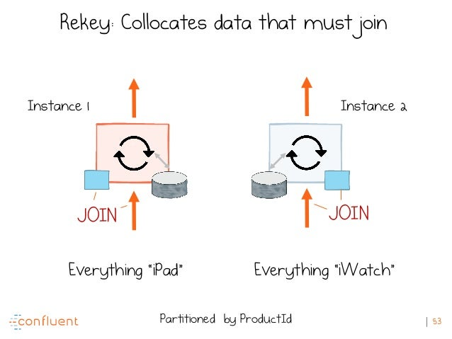 """53 Instance 1 Instance 2 Partitioned by ProductId Everything """"iPad"""" Everything """"iWatch"""" Rekey: Collocates data that must j..."""