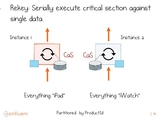 """54 Instance 1 Instance 2 Partitioned by ProductId Everything """"iPad"""" Everything """"iWatch"""" - Rekey: Serially execute critical..."""