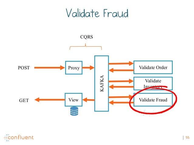 55 POST GET KAFKA Validate Order Validate Inventory Validate FraudView Proxy CQRS Validate Fraud