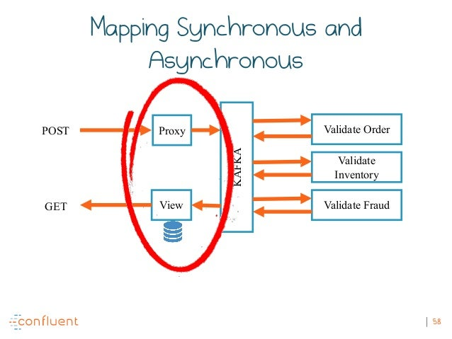 58 POST GET KAFKA Validate Order Validate Inventory Validate FraudView Proxy Mapping Synchronous and Asynchronous