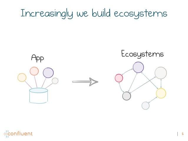 6 EcosystemsApp Increasingly we build ecosystems