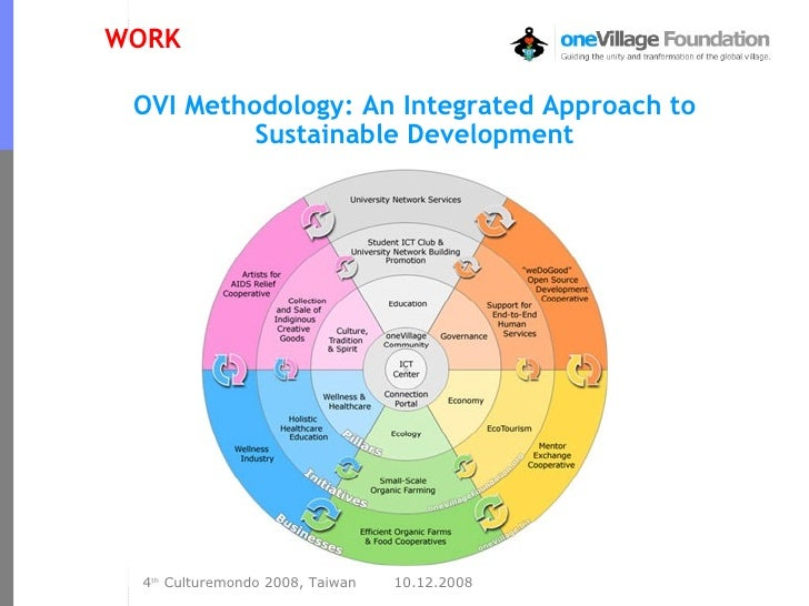 OVI Methodology: An Integrated Approach to Sustainable Development WORK
