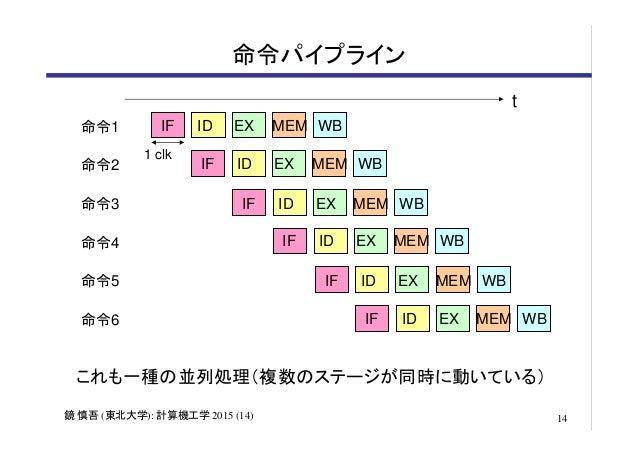https://image.slidesharecdn.com/kagamicomput201514-150713021412-lva1-app6892/95/kagamicomput201514-14-638.jpg?cb=1436753672