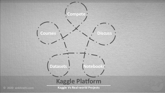 Kaggle Vs Real-world Projects Slide 3