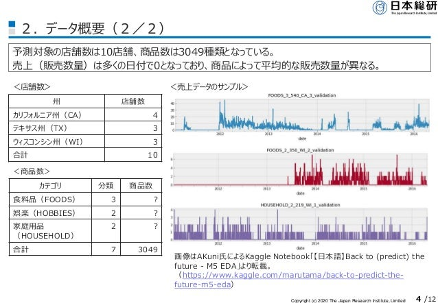 Copyright (c) 2020 The Japan Research Institute, Limited 4 /12 2.データ概要(2/2) 予測対象の店舗数は10店舗、商品数は3049種類となっている。 売上(販売数量)は多くの日付...