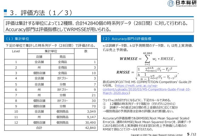 Copyright (c) 2020 The Japan Research Institute, Limited 5 /12 3.評価方法(1/3) 評価は集計する単位によって12種類、合計42840個の時系列データ(28日間)に対して行われる...