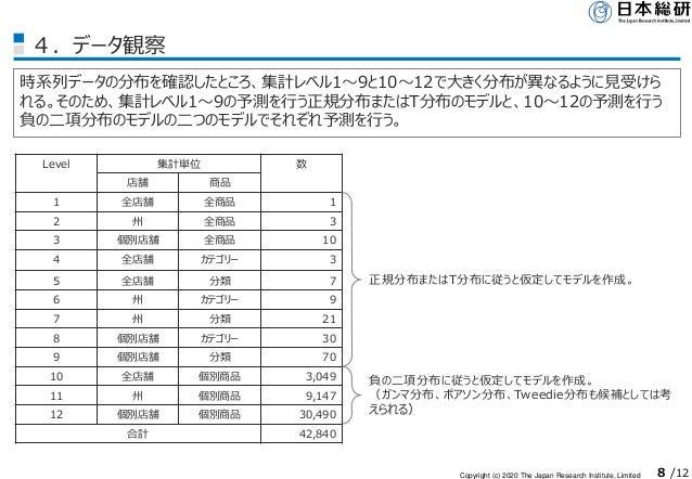 Copyright (c) 2020 The Japan Research Institute, Limited 8 /12 4.データ観察 時系列データの分布を確認したところ、集計レベル1~9と10~12で大きく分布が異なるように見受けら れ...