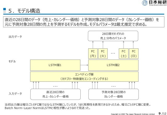 Copyright (c) 2020 The Japan Research Institute, Limited 9 /12 5.モデル構造 直近の28日間のデータ(売上・カレンダー・価格)と予測対象28日間のデータ(カレンダー・価格)を 元に...