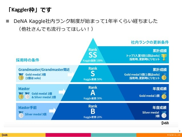 Kaggle meetup tokyo #6 スポンサーセッション Slide 3